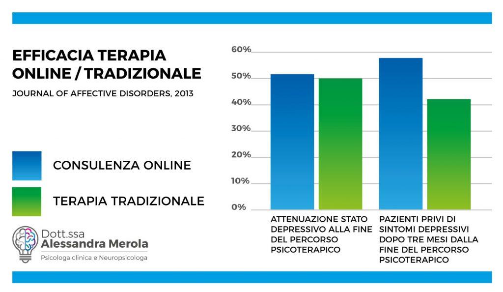 Efficacia terapia psicologica online